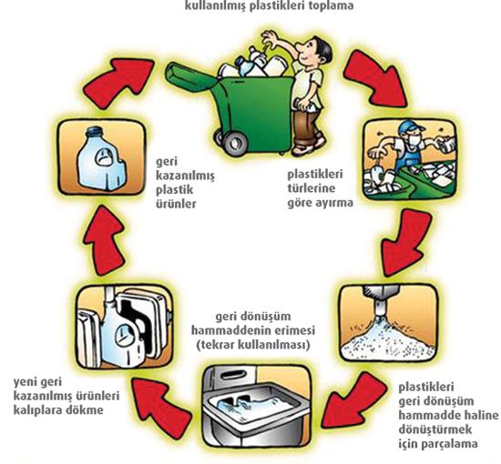 Çöpün bir iş olarak sınıflandırılması ve geri dönüşümü